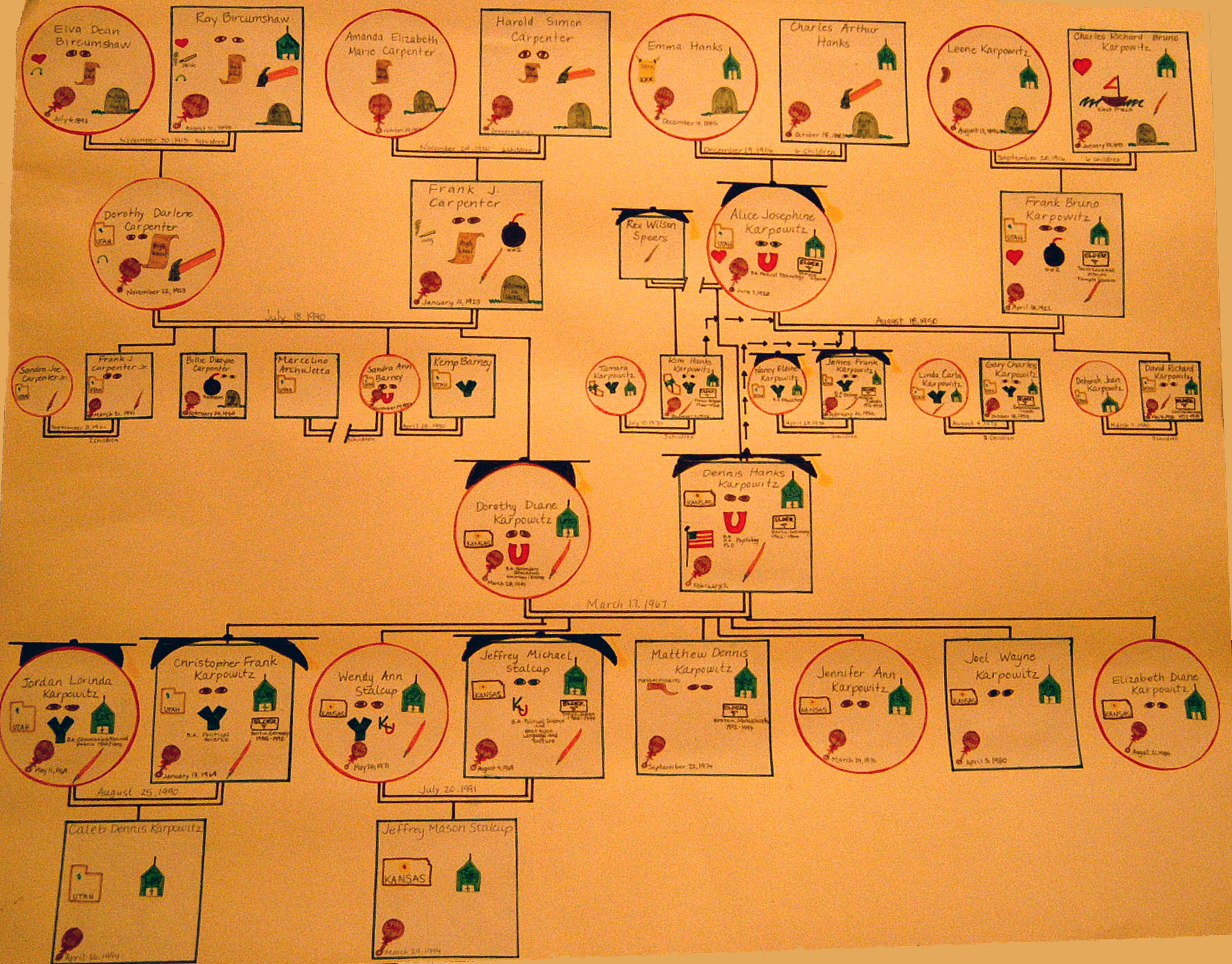 How to Construct a Genogram?