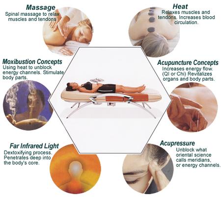 How to Use Acupressure  Acupressure