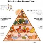 How to choose between Veganism and Vegetarianism